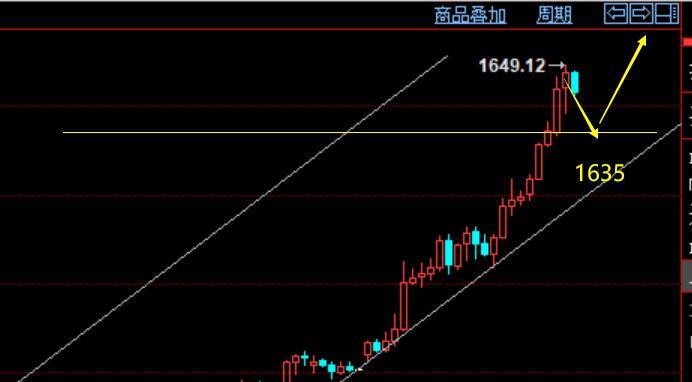 周评:黄金开盘1635上方多,原油回升53多,附外汇策略