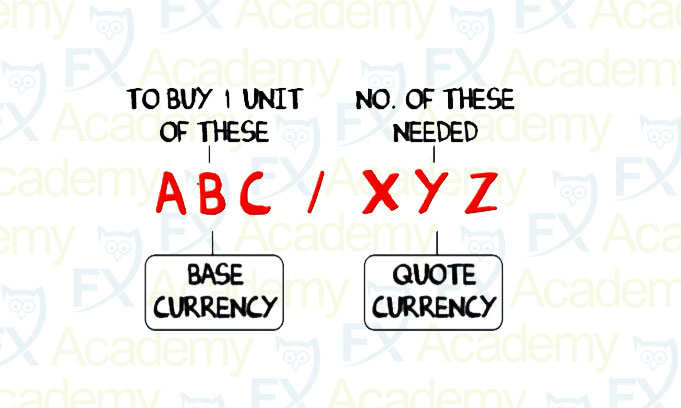 1.4  进行货币对交易