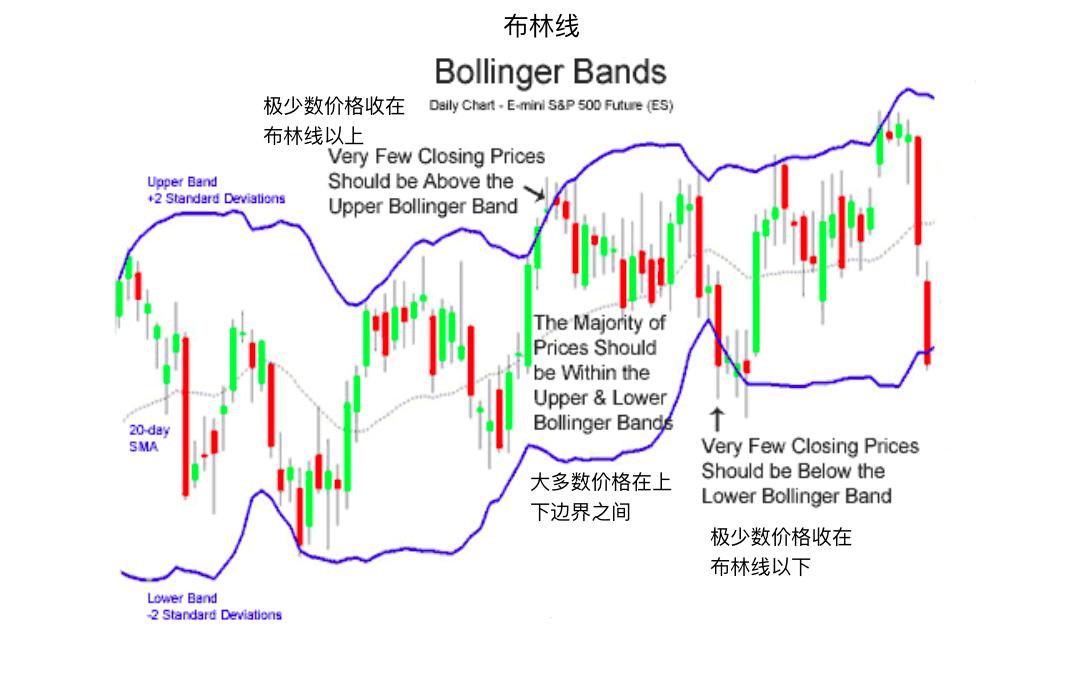 布林线指标-Bollinger Bands