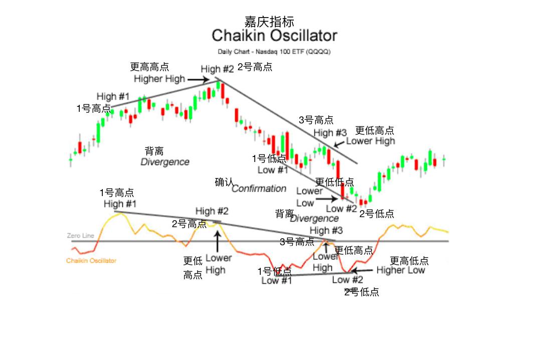 嘉庆指标-Chaikin Oscillator