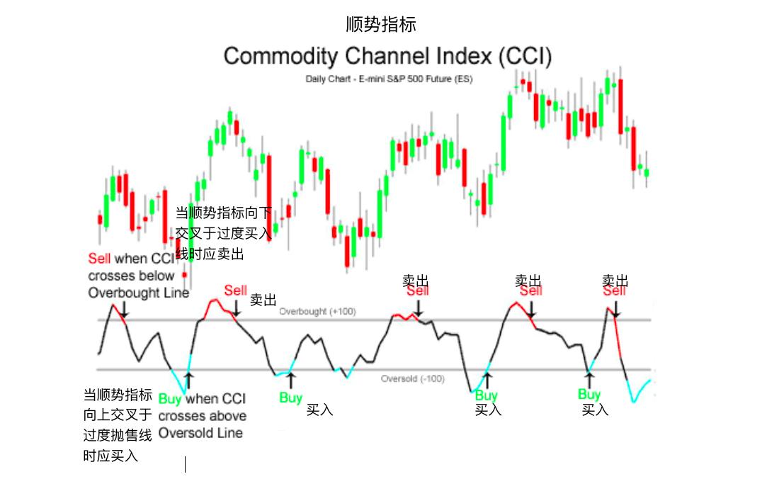 顺势指标-Commodity Channel Index (CCI)