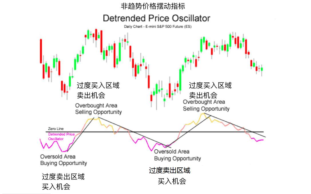 非趋势价格摆动指标-Detrended Price Oscillator