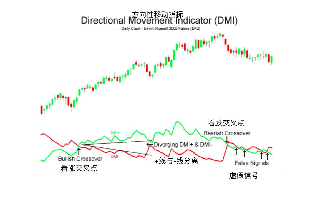 方向性移动指标-Directional Movement Index (DMI)