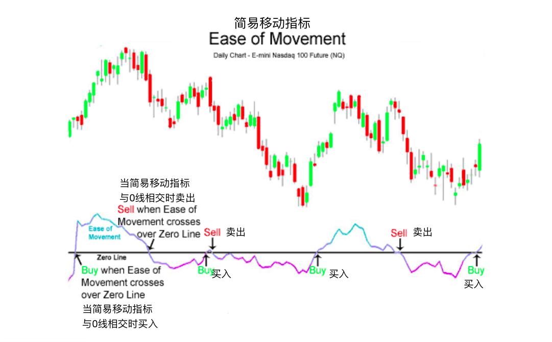 简易波动指标-Ease of Movement