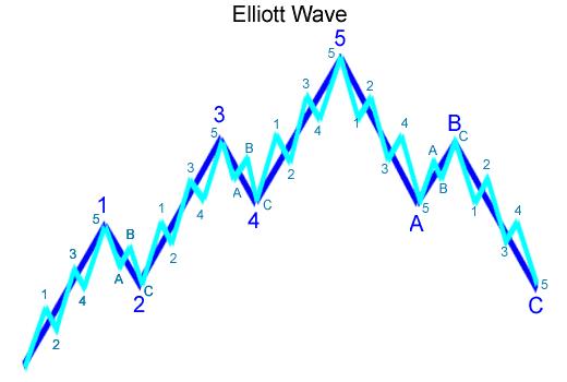 艾略特波段理论-Elliott Wave