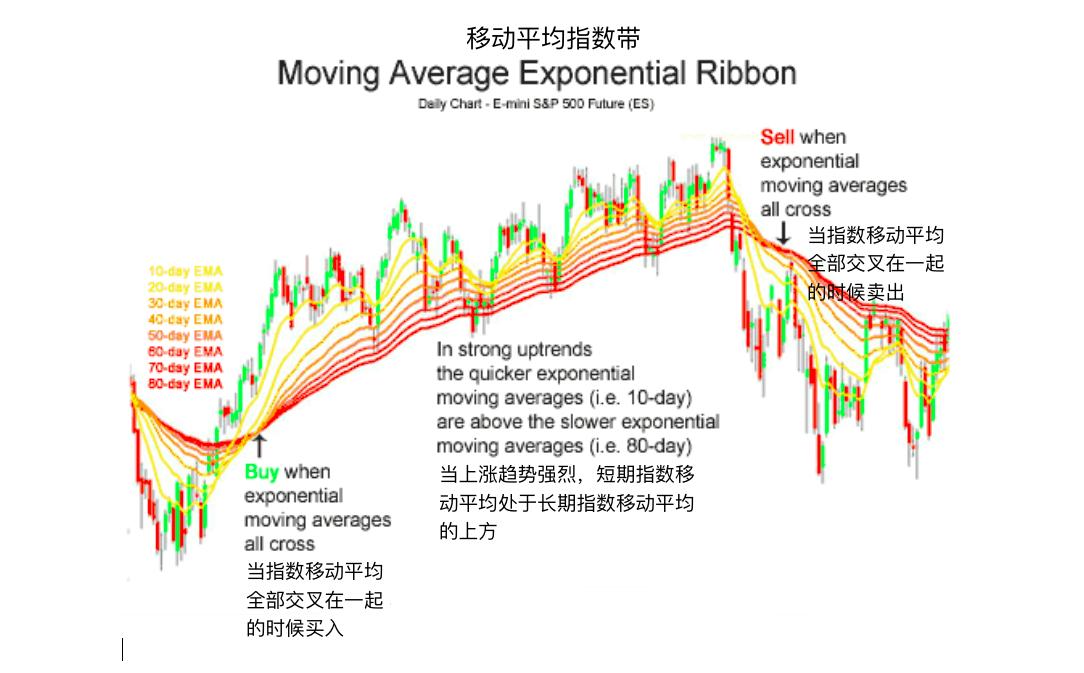 移动平均指数带-Moving Average Exponential Ribbon