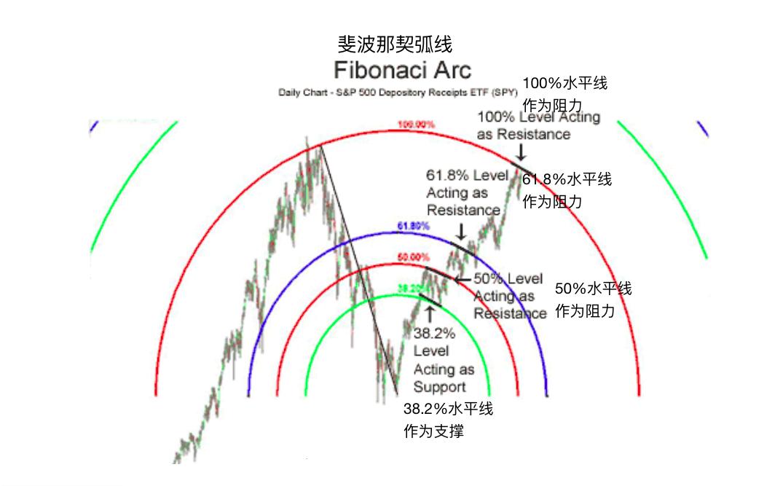 斐波那契弧线-Fibonacci Arcs