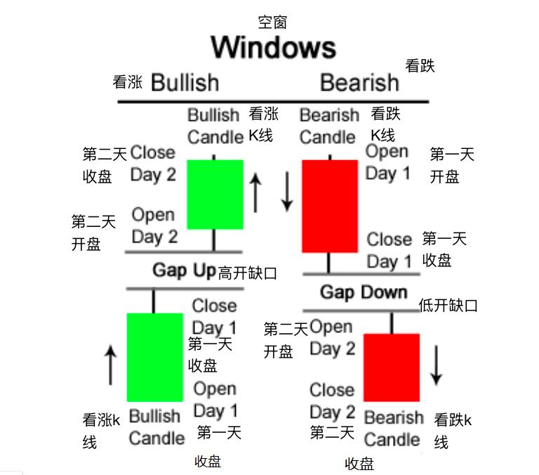 空窗(缺口)-Windows (Gaps)