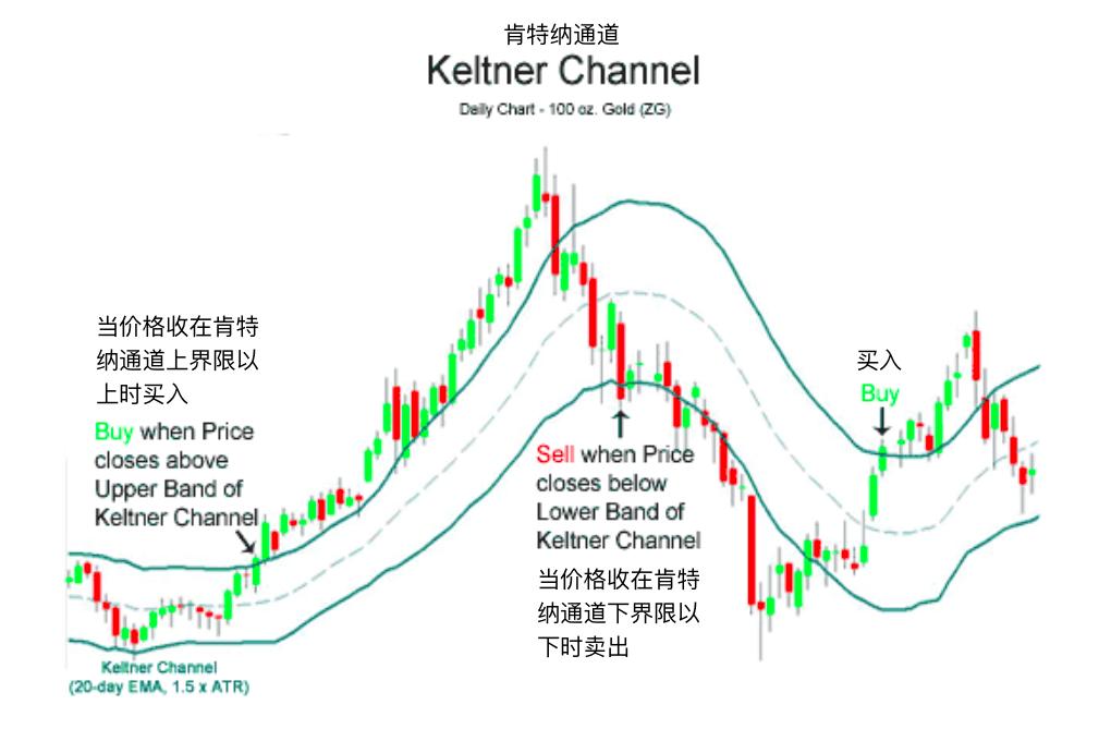 肯特纳通道-Keltner Channel