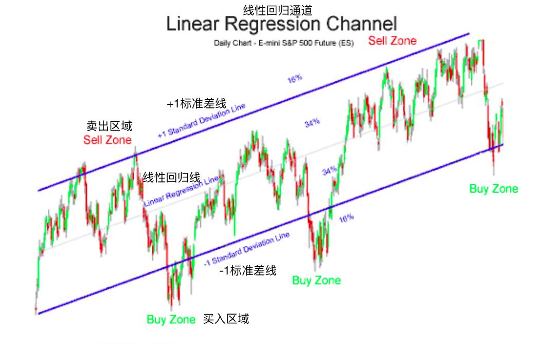 线性回归-Linear Regression