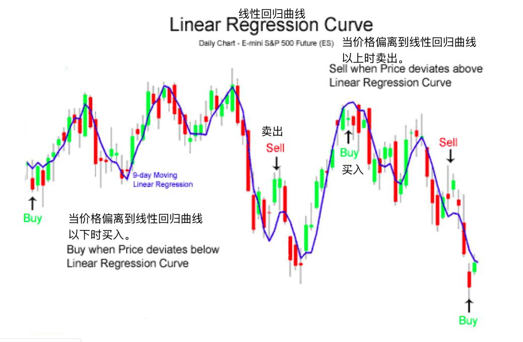线性回归曲线-Linear Regression Curve