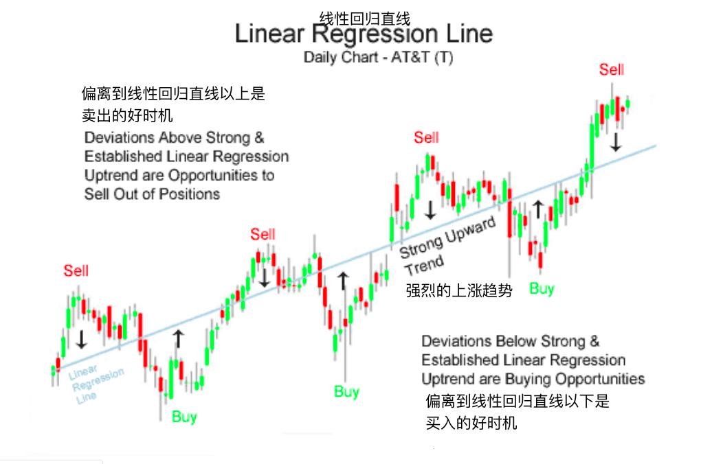 线性回归直线-Linear Regression Line