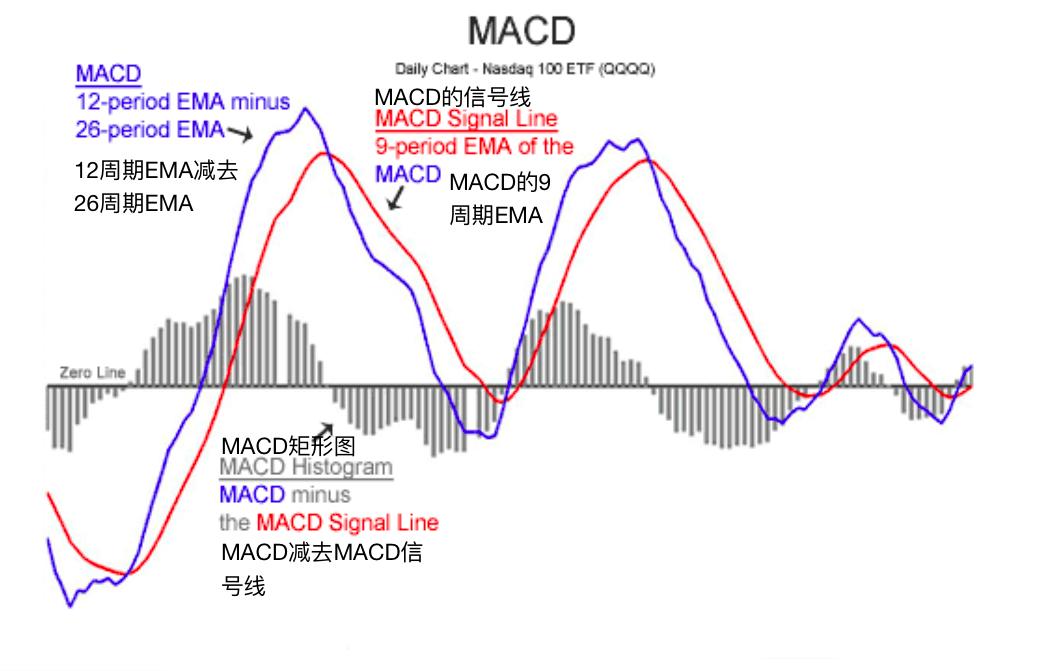 指数平滑移动平均线(MACD)-MACD