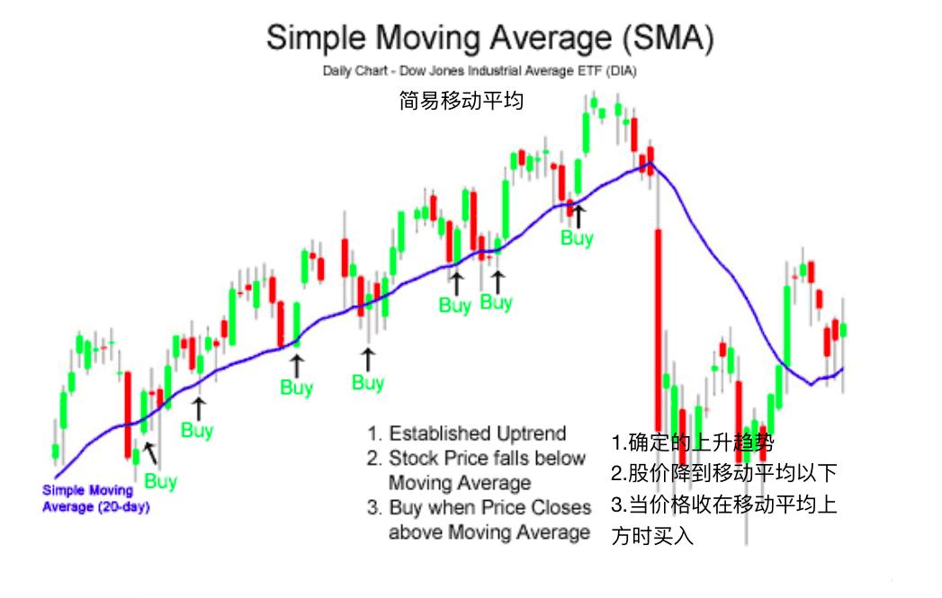 移动平均-Moving Averages