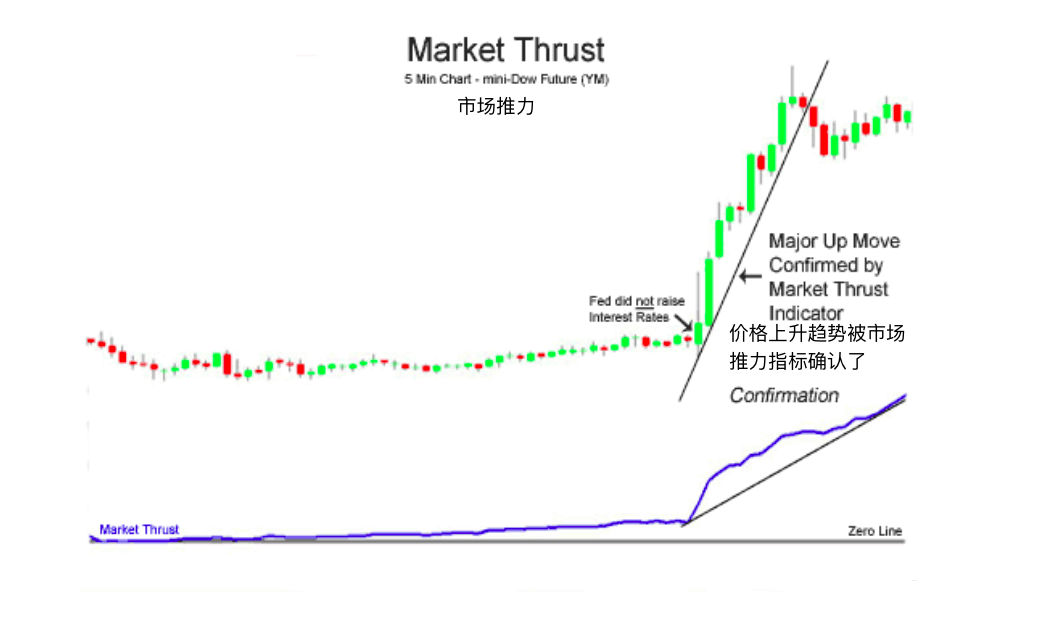 市场推力指标-Market Thrust