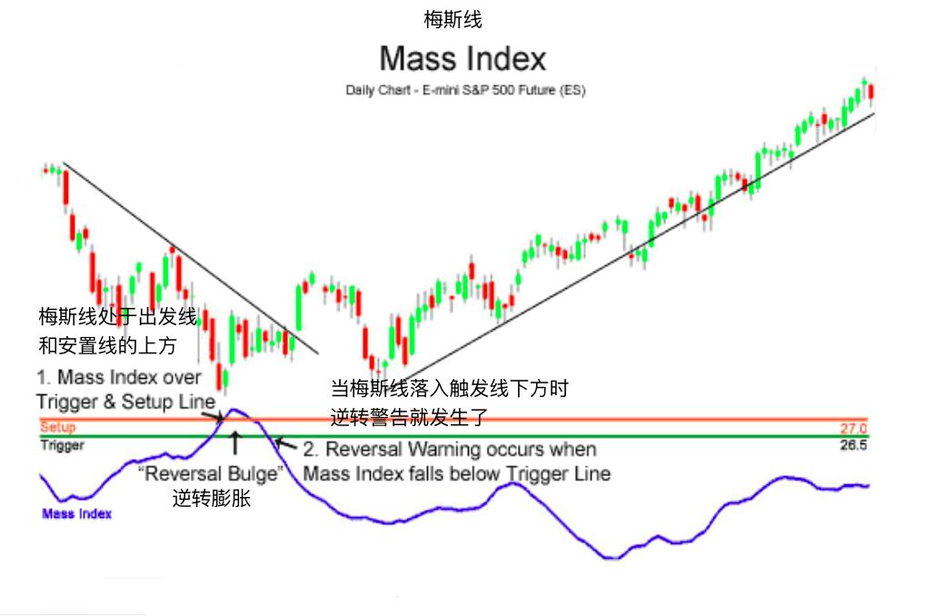梅斯线-Mass Index
