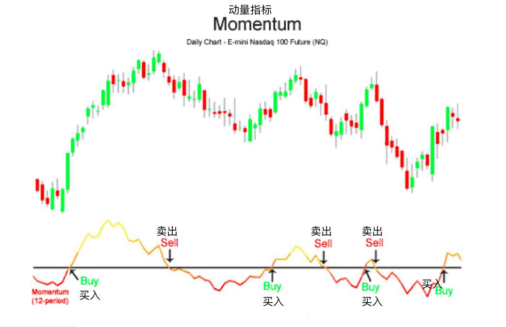 动量指标-Momentum