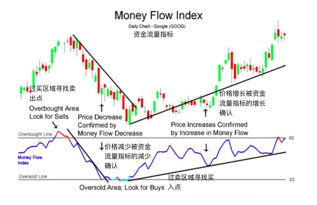 资金流量指标-Money Flow Index