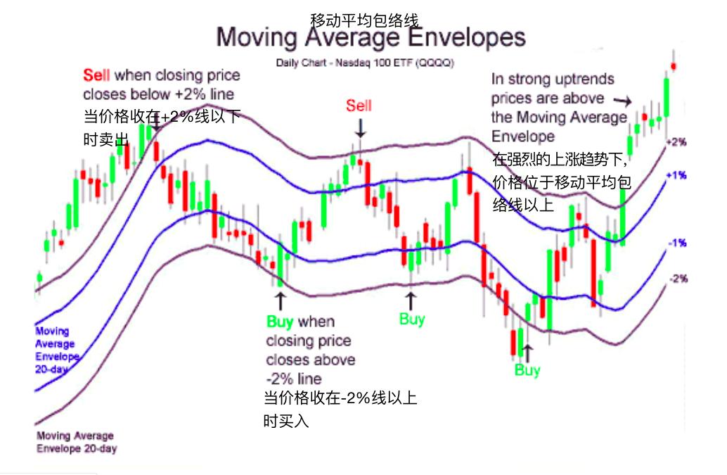 移动平均包络线-Moving Average Envelopes
