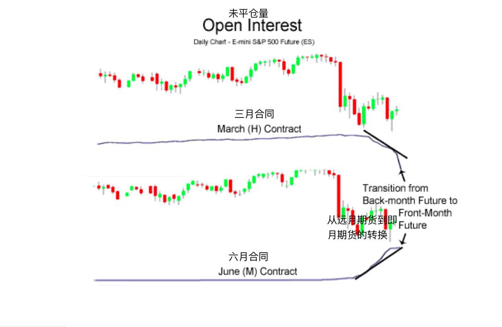未平仓量-Open Interest