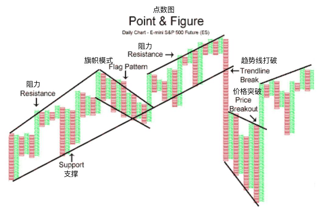 点数图-Point & Figure Charting