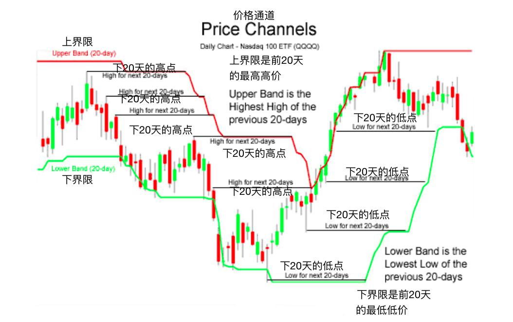 价格通道-Price Channels