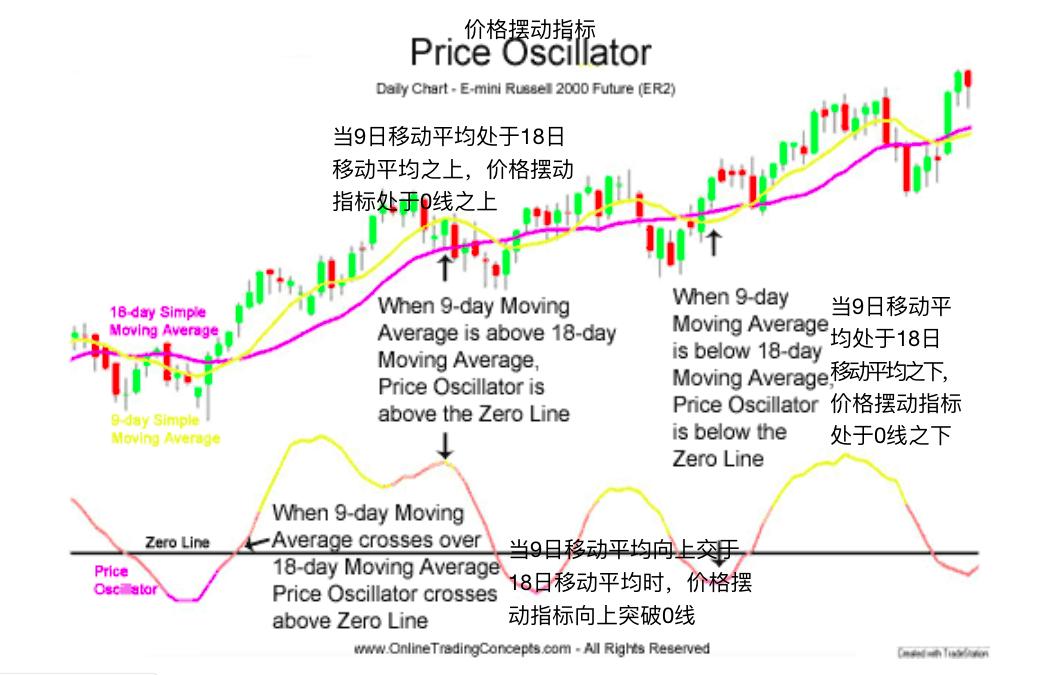价格摆动指标-Price Oscillator