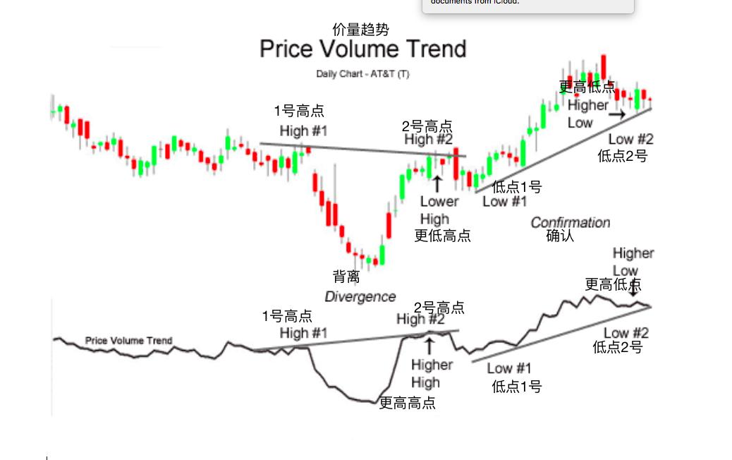 价量趋势-Price Volume Trend