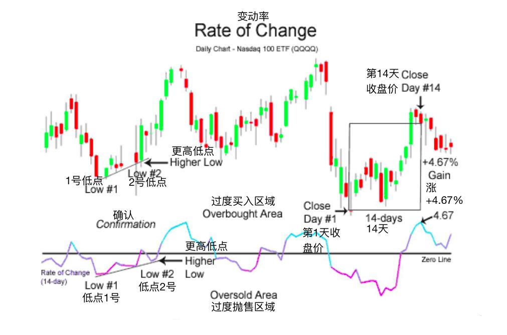 变动率-Rate of Change (ROC)