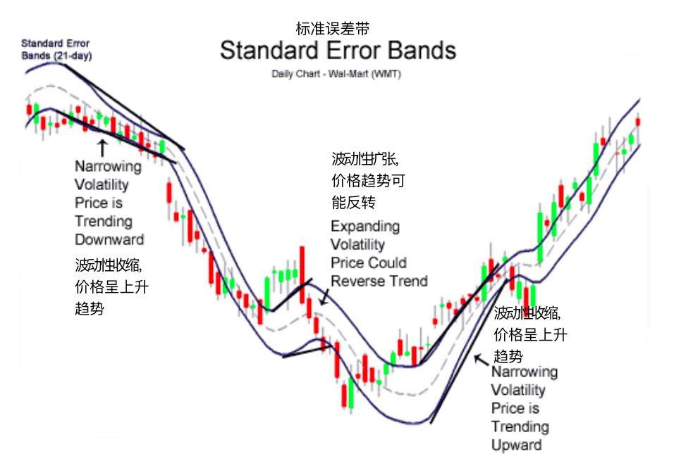 标准误差带-Standard Error Bands