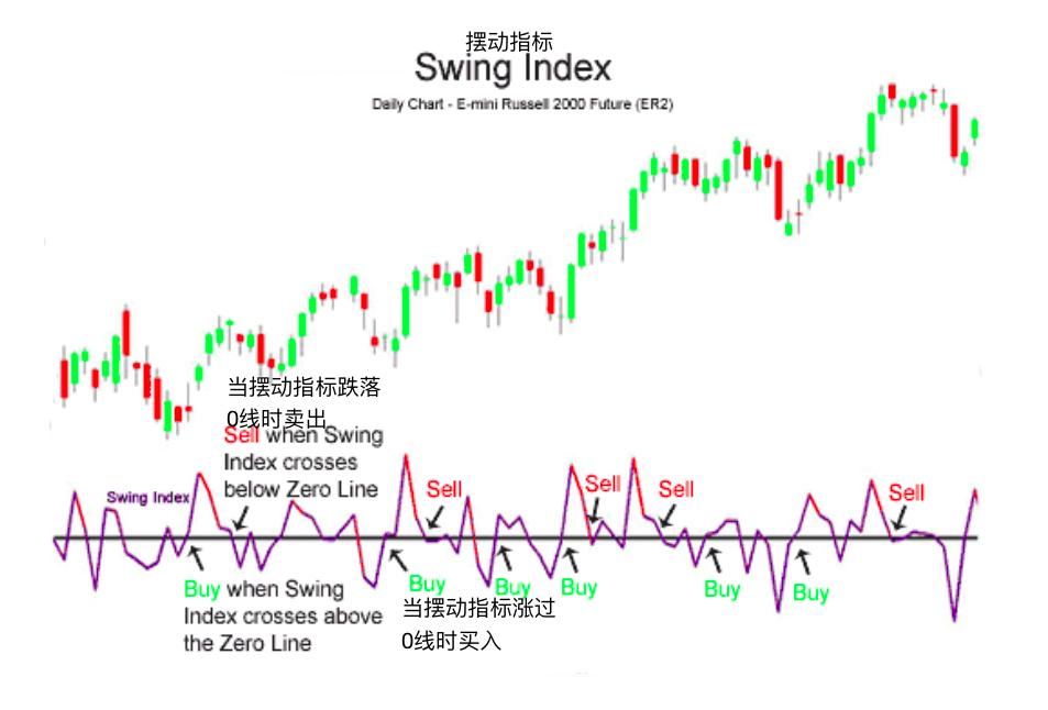 摆动指标-Swing Index