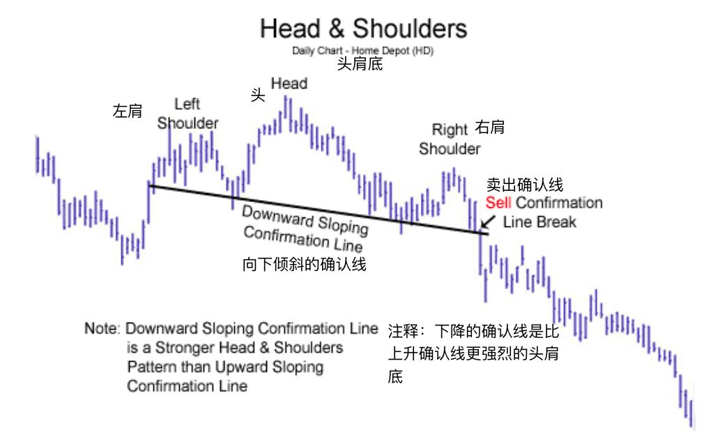 头肩底形态-Head andShoulders Chart Pattern