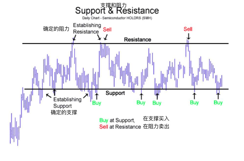 支撑和阻力-Support and Resistance