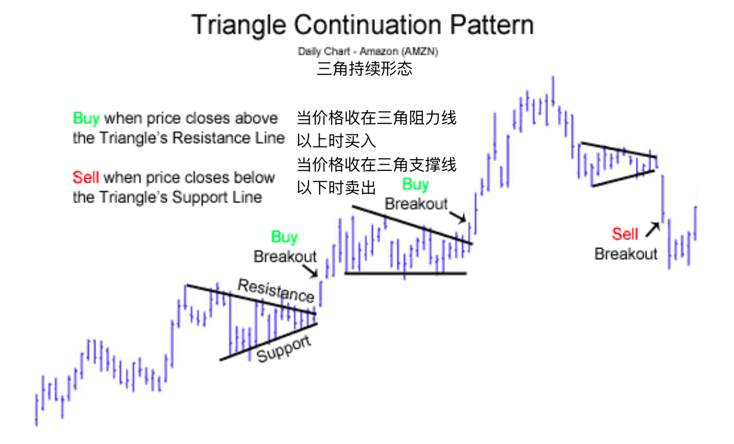 三角模式-Triangle Pattern
