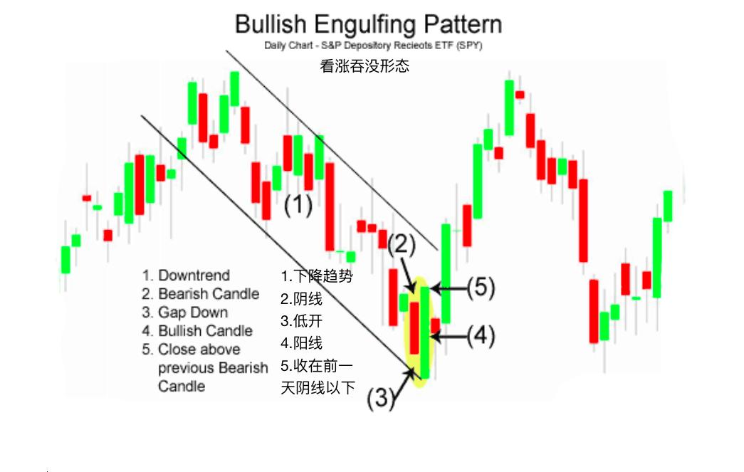 看涨吞没形态-Bullish Engulfing Pattern