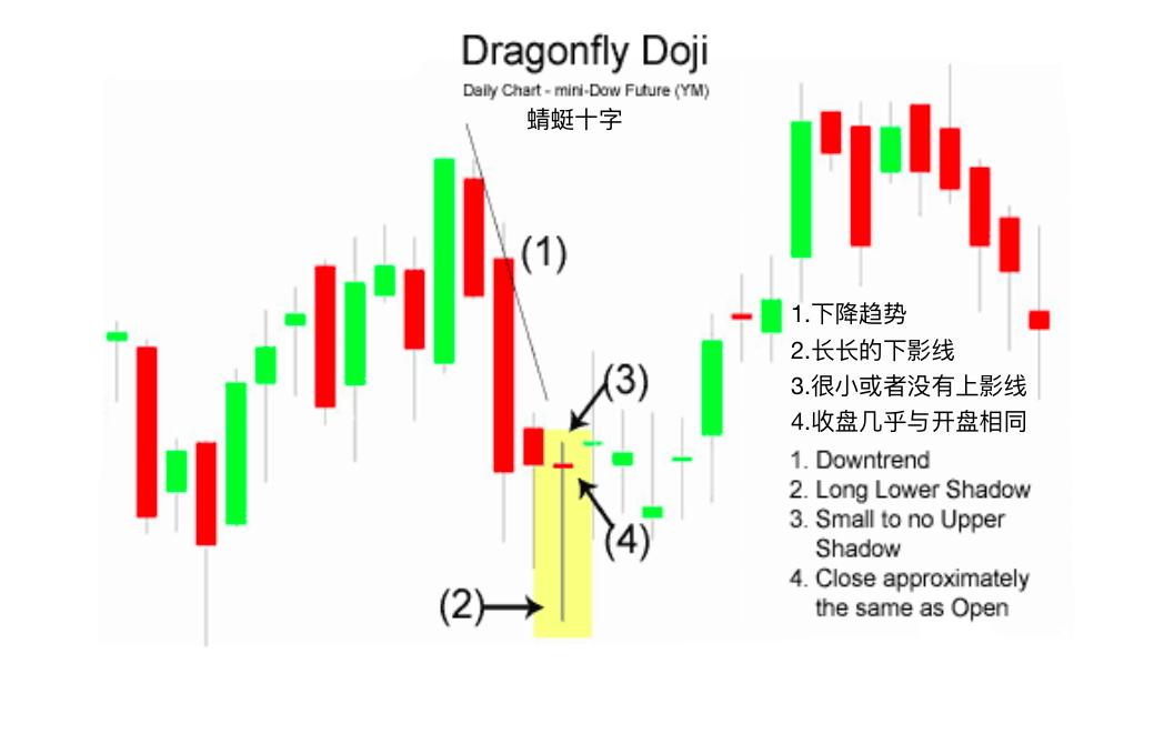 蜻蜓十字-Dragonfly Doji