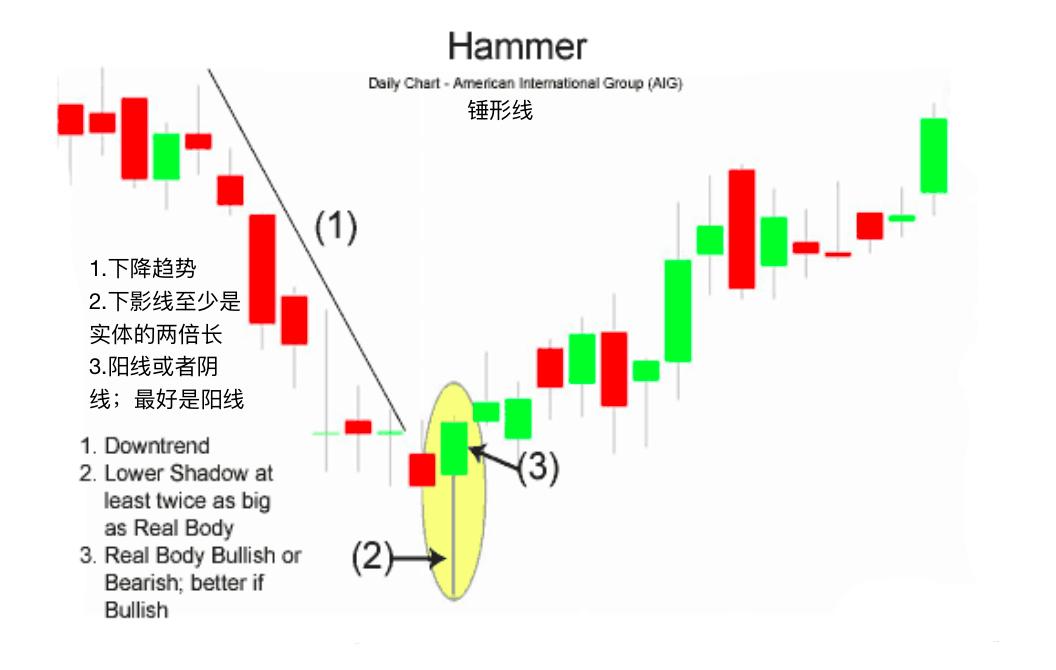 锤形线-Hammer