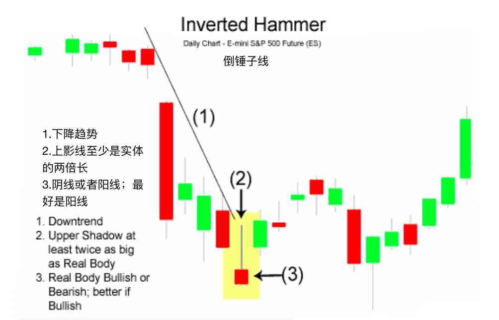 倒锤子线-Inverted Hammer