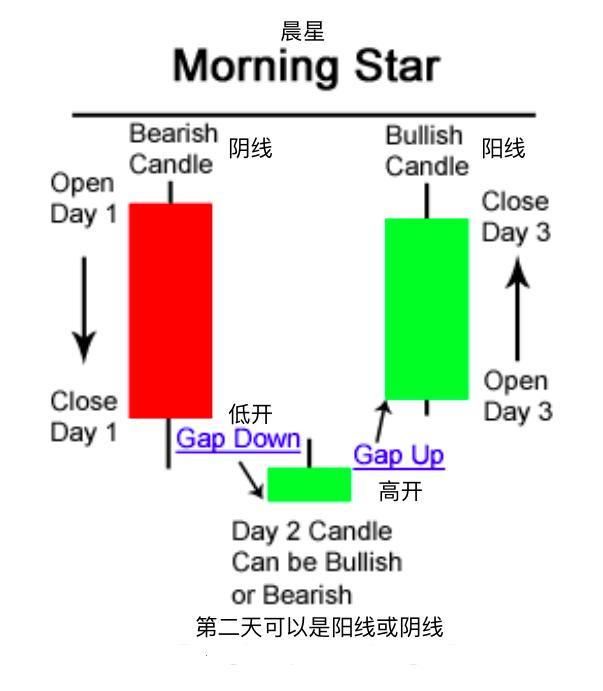 晨星-Morning Star