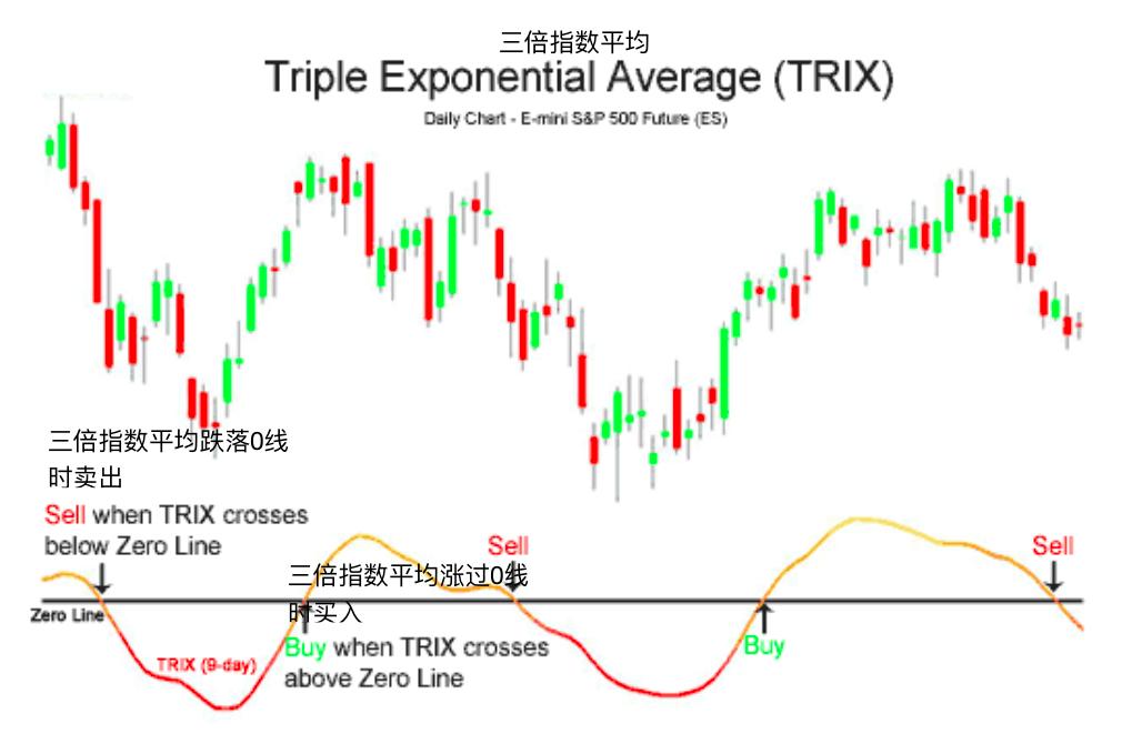 三倍指数平均-Triple Exponential Average (TRIX)