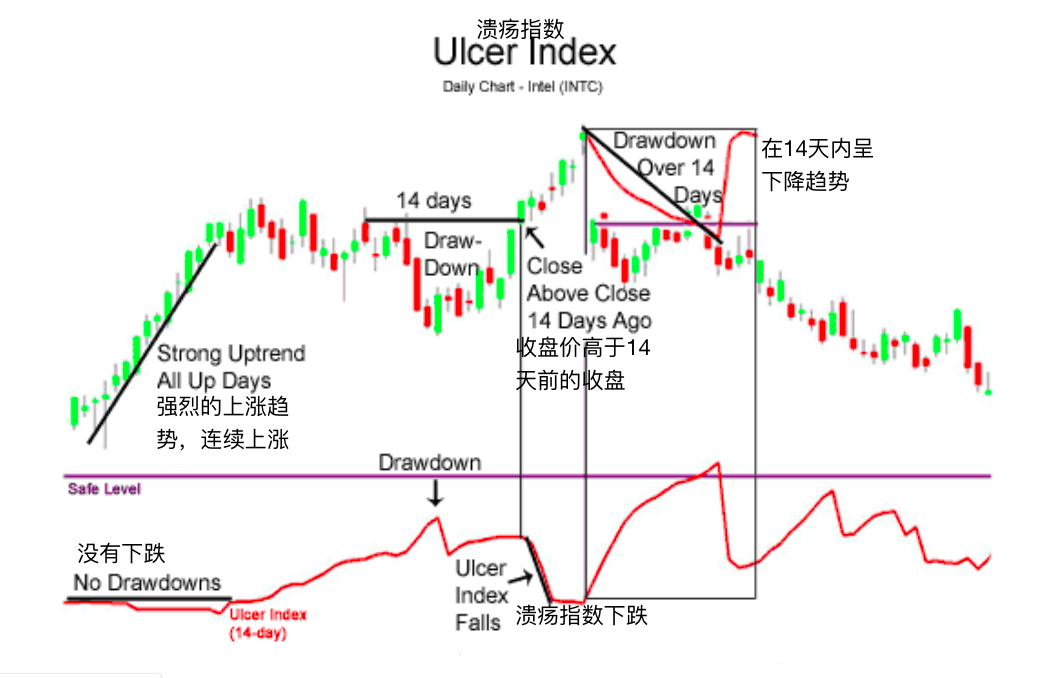 溃疡指数-Ulcer Index