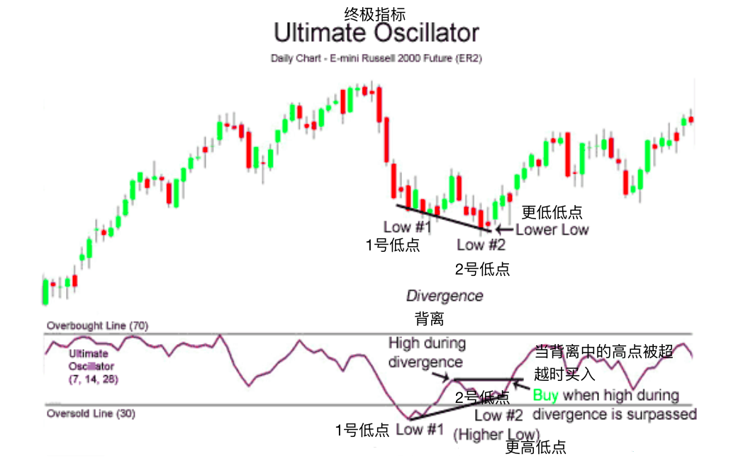 终极指标-Ultimate Oscillator
