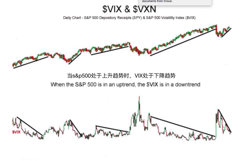 VIX&VXN波动性指标-$VIX &$VXN Volatility Indexes
