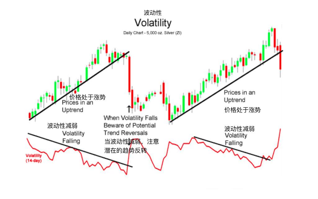 波动性-Volatility