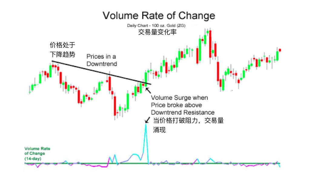 成交量变动率-Volume Rate of Change