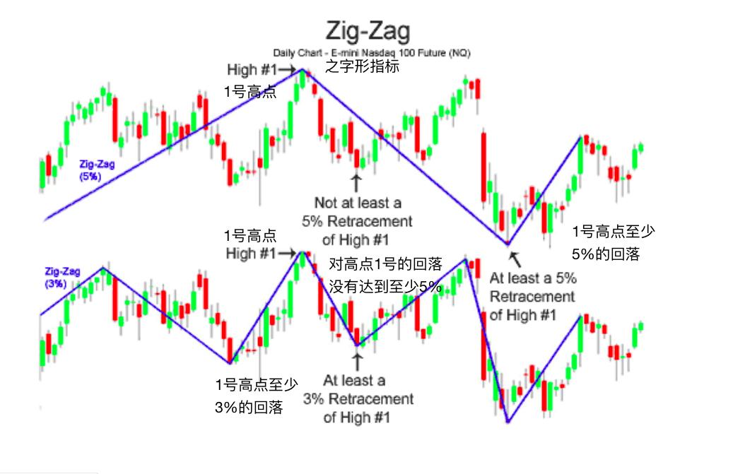 之字形指标-Zig Zag