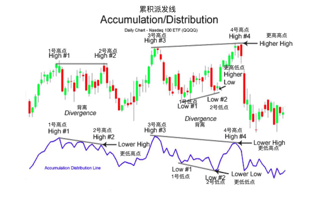 累积派发线-Accumulation Distribution