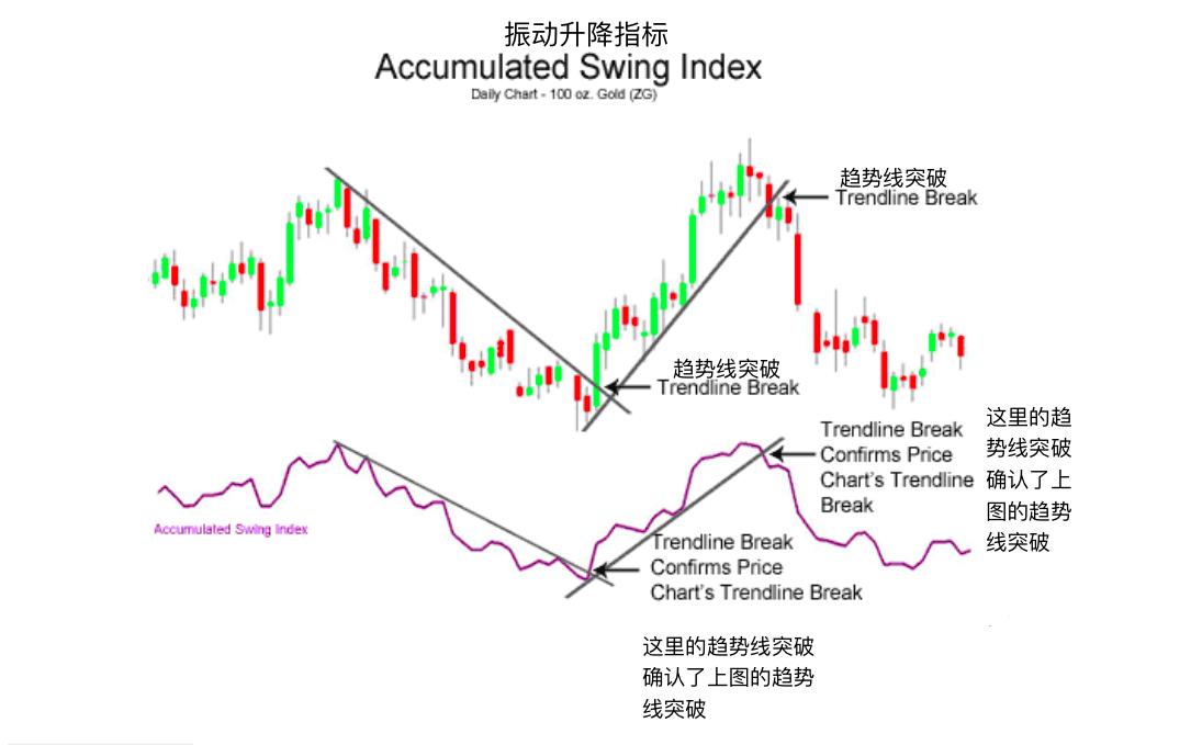振动升降指标-Accumulative Swing Index
