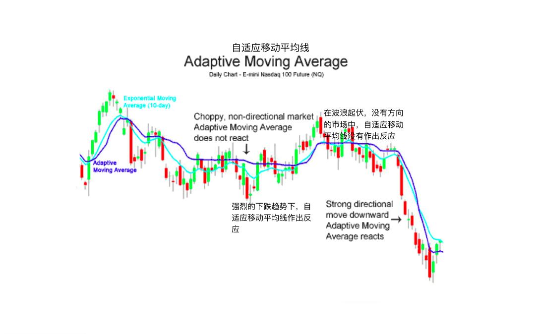 自适应移动平均线-Adaptive Moving Average