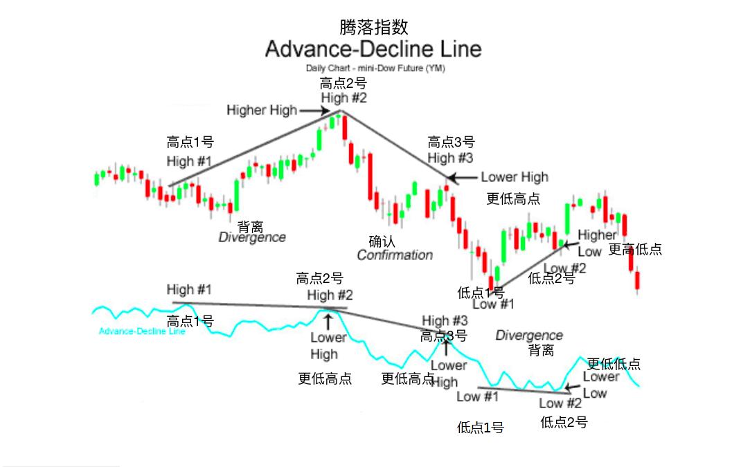 腾落指数-Advance Decline Line